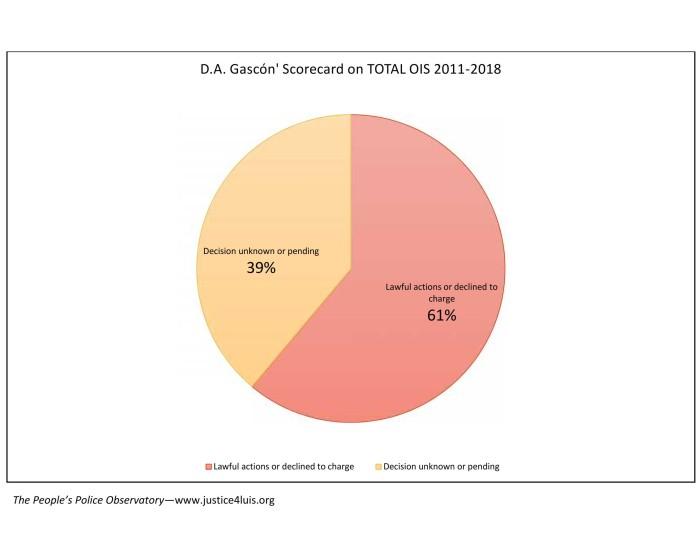 DA Gascon Scorecard Updated to 4.23.2018_005